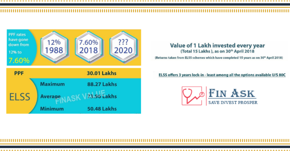 Get Dual Benefit Wealth Creation And Save Taxes through ELSS (Equity Linked Saving Scheme)